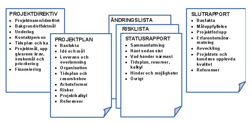 project gantt