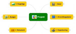MindManager Projekt