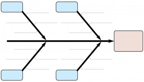 Fiskbensdiagram: Klicka för att se stor bild