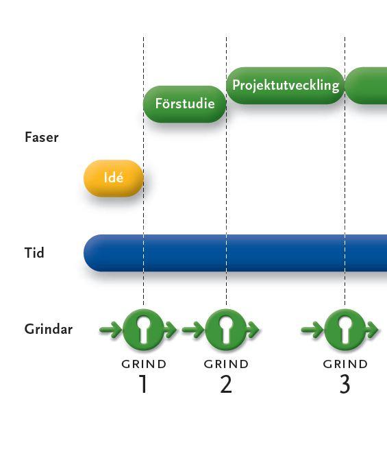 projektstyrningsmodell grind 1-3