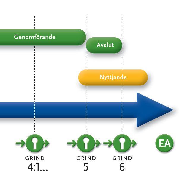 Projektstyrningsmodell grind 4-6