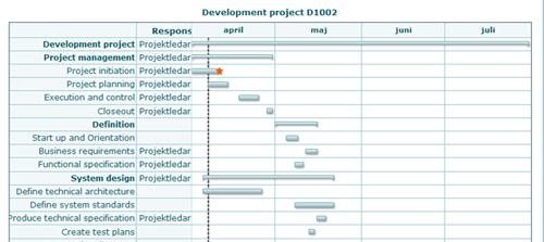 Bild från my3Plive exempel på Gaantt-schema