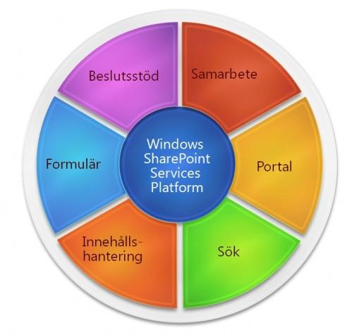 SharePoint-portal