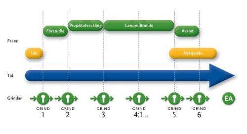 Projektstyrningsmodell med faser och grindar